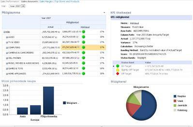 PerformancePointi armatuurlaud, kus on kuvatud tulemuskaart ja seostuv KPI-aruanne
