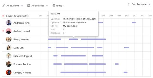 Digitaalse tegevuse andmete visuaalne ülevaade