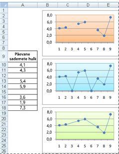 Joondiagrammid, kus on näidatud eri võimalused tühje lahtreid graafikusse kanda