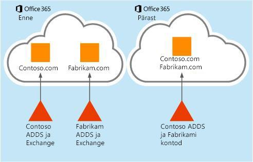 Postkasti andmete teisaldamine ühest Office 365 rentnikust teise