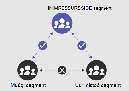 IB segment