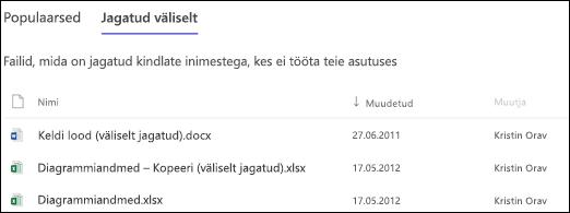 SharePoint Online'i saidikasutus – väliselt jagatud failid