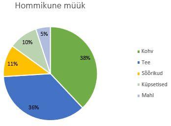 Protsentidena vormindatud andmesiltide sektordiagramm