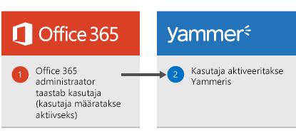 Skeem, mis näitab, et kui Office 365 administraator taastab kasutaja, aktiveeritakse see kasutaja Yammeris uuesti.