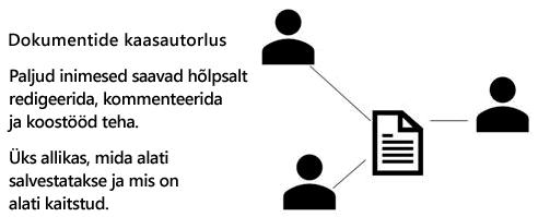 Ühiskasutus ja kaasautor kommentaari rakenduses PowerPoint Online