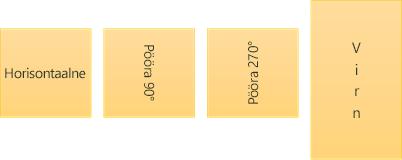 Teksti suuna näidised: horisontaalne, pööratud ja virnastatud