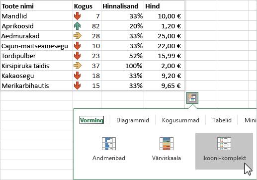 Andmete esiletõstmine kiiranalüüsifunktsiooni abil