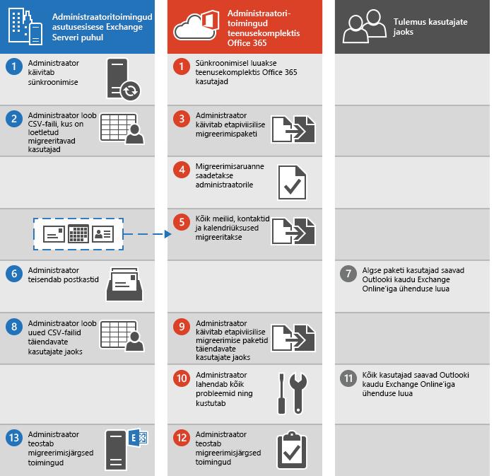 Meilisõnumite etapiviisiline migreerimine Exchange'ist teenusekomplekti Office 365