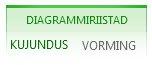 Diagrammiriistade menüü alammenüüd Kujundus ja Vorming
