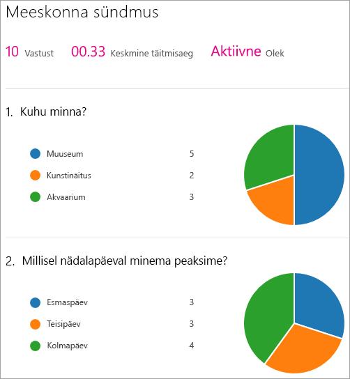 Saate kuvada Microsoft Formsi veebiosa tulemite kokkuvõtte.