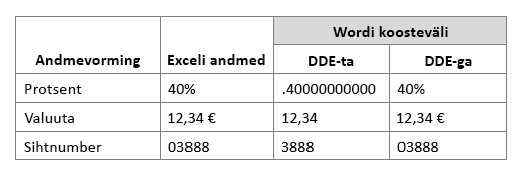 Exceli andmevormingu võrdlus Wordi koosteväljaga dünaamilise andmevahetuse kasutamise või mittekasutamise korral