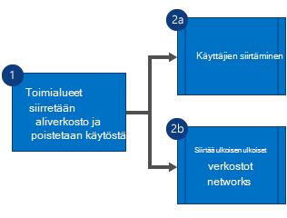 Vuokaavio, jossa näkyy, että toimialueet siirretään ensin Yammer-aliverkosta, verkko poistetaan käytöstä, ja sitten käyttäjät ja ulkoiset verkot siirretään rinnakkain.