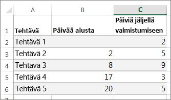 Esimerkki Gantt-kaavioon lisättävistä taulukkotiedoista