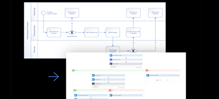 Visio-kaavio muunnettuna Microsoft Flow:ksi