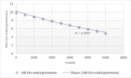 Kaavio, jossa on eksponentiaalinen trendiviiva
