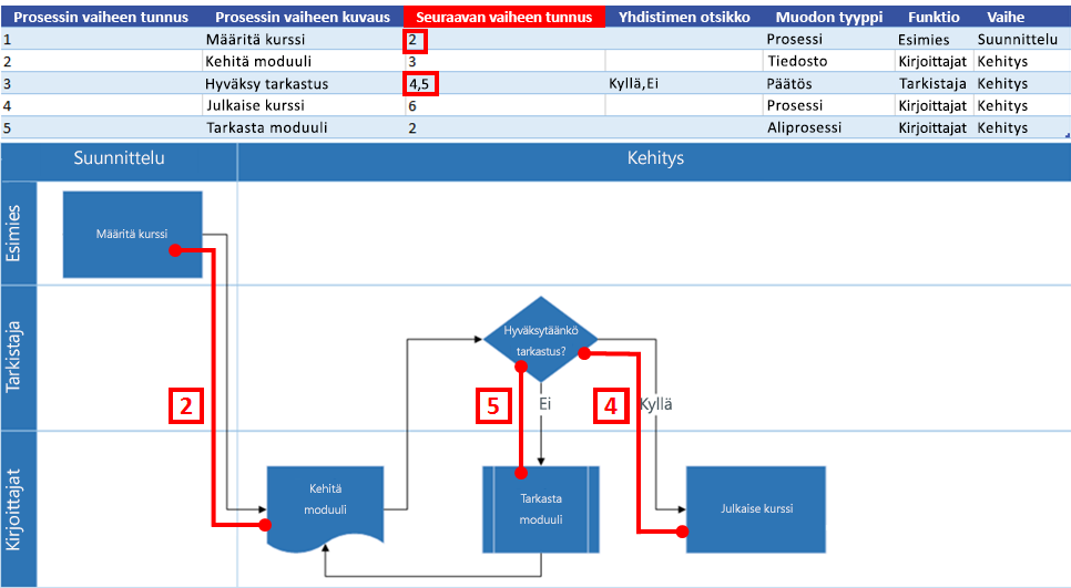 Excel-prosessikartan vuorovaikutus Visio-vuokaavion kanssa: Seuraavan vaiheen tunnus