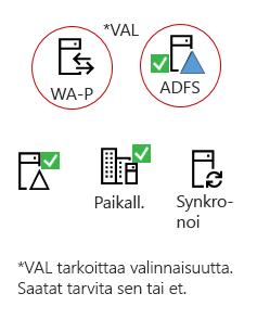 Kaikki hybridit tarvitsevat nämä ominaisuudet: käytössä oleva palvelin tuote, AAD Connect-palvelin, käytössä oleva Active Directory, valinnaiset ADFS-ja takaisinvälitysvälitys palvelimet.
