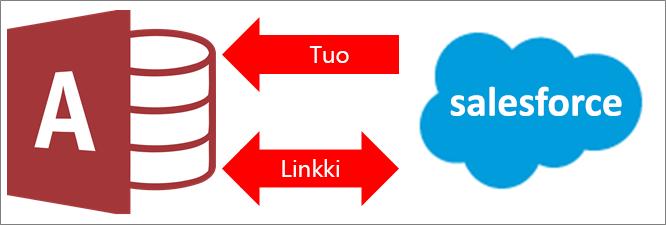Yhteyden muodostaminen Accessista Salesforceen