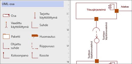 UML-komponenttikaavain ja esimerkkimuodot sivulla