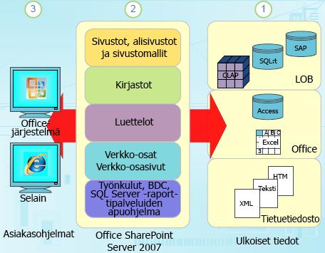 SharePointin rakenteelliset tieto-osat
