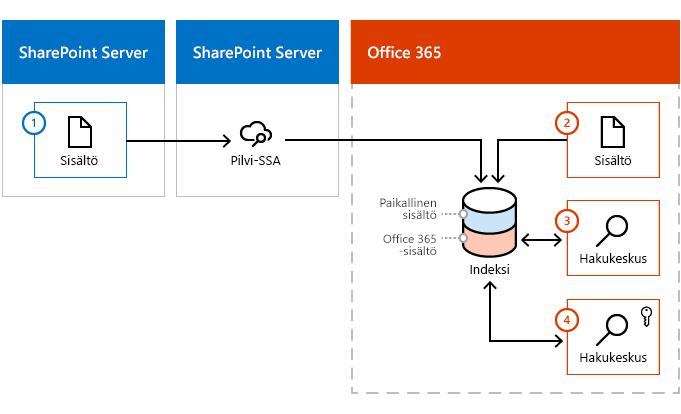 Esimerkki siitä, miten sisällön Lisää Office 365-hakemiston sekä SharePoint sisällön palvelinfarmiin ja Office 365: stä.