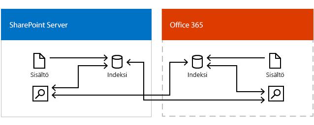 Kuva, jossa on Office 365:n hakukeskus ja SharePoint Serverin hakukeskus ja tuloksia sekä Office 365:n että SharePoint Serverin hakuindeksistä.