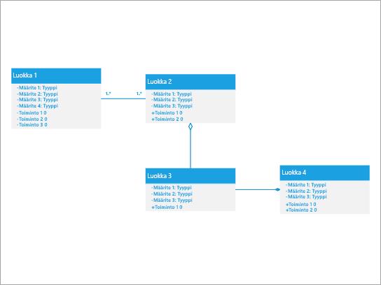 Paras tapa näyttää järjestelmä, jossa luokan kokoonpano-ja kooste suhteet ovat