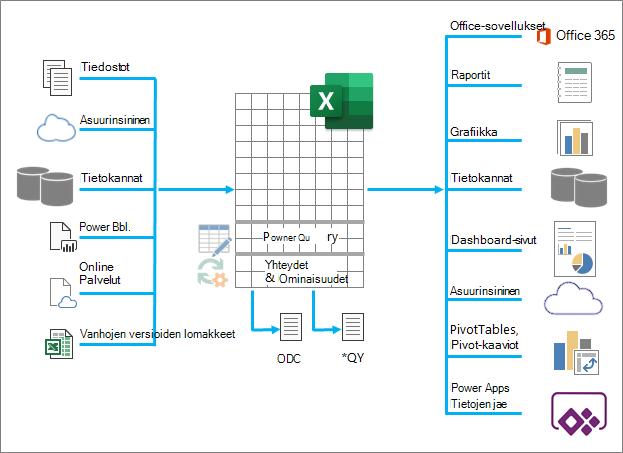 Excelin lukujen yleiskatsaus oli tietojen syöttäminen, käsitteleminen ja tulostaminen