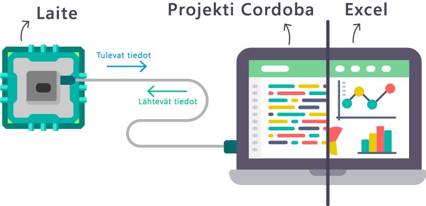 Esittely projektin C = rdoba