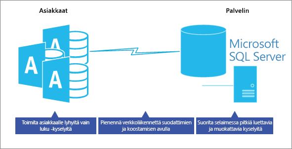 Suoritus kyvyn optimointi Client Server-tieto kanta mallissa