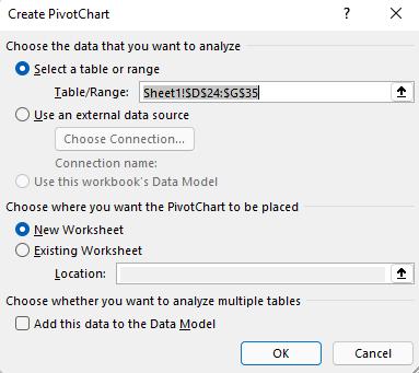 Excel for Windowsin Lisää Pivot-kaavio -valintaikkuna, jossa näkyy valittu solualue ja oletusasetukset.