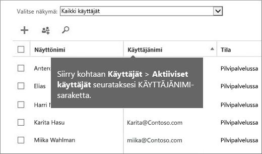 Käyttäjänimi-sarake Office 365 -hallintakeskuksessa
