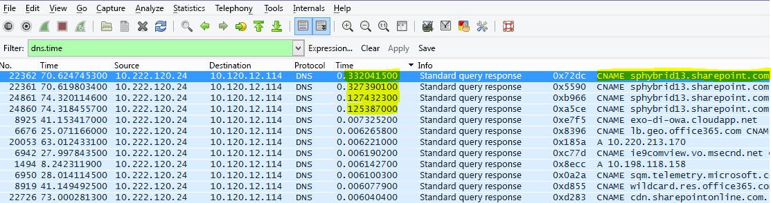 SharePoint Onlinen selaus on suodatettu Wiresharkissa (loppuvaihe) dns.time:lla, lisätietojen ajasta on tehty sarake ja se on lajiteltu nousevaan järjestykseen.