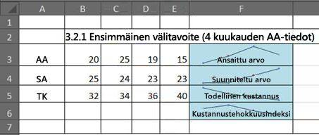 Ansaitun arvon analyysi Excelin Sparkline-kaaviossa