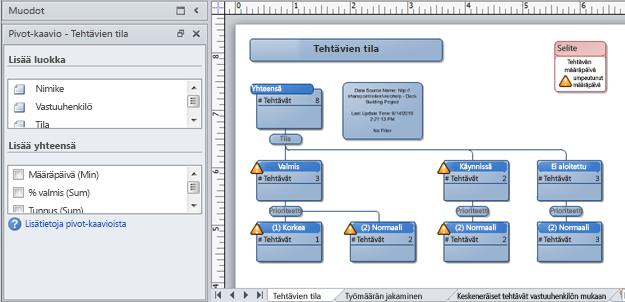 SharePoint-seurantaluettelosta luotu Vision Pivot-puukaavio