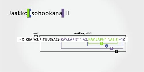 Kaava, jonka jälkeen erotetaan etu-ja suku nimi sekä sen loppu liite