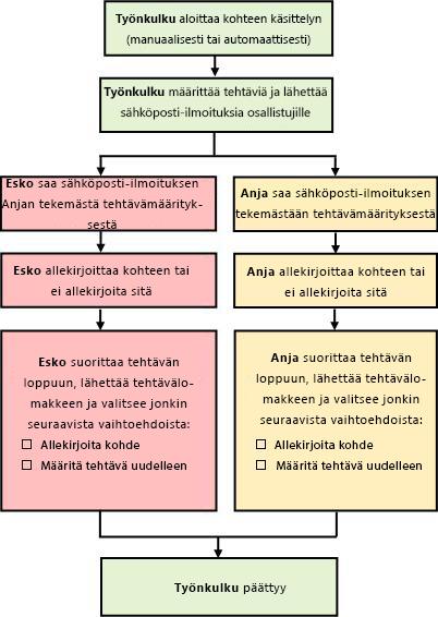 Vuokaavio työnkulun prosessista