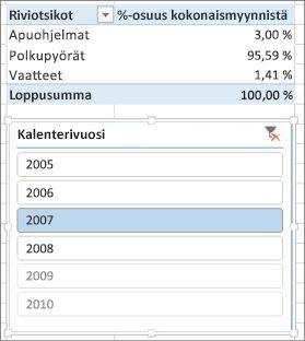 %-summa myynnin oikeasta tuloksesta kuvataan Pivot-taulukossa