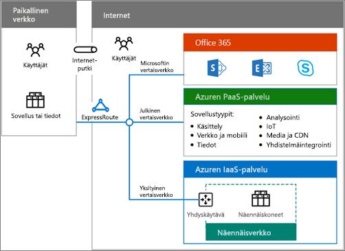 Lataa tämä pilvipalvelujen yhdistelmäjuliste ja tutustu Office 365:n yhdistelmävaihtoehtoihin