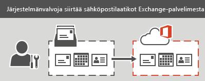 Järjestelmänvalvoja suorittaa vaiheistetun tai valmistelusiirron Office 365:een. Kaikki sähköpostit, yhteystiedot ja kalenteritiedot voi siirtää kuhunkin postilaatikkoon.