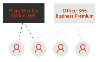 Ruutu Visio Prolle ja toinen ruutu Office 365 Business Premiumille. Ne on yhdistetty pisteviivoilla neljään ruutujen alapuolella olevaan käyttäjäkuvakkeeseen.
