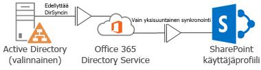Kaavio kuvaa, miten profiilitiedot syötetään DirSync-työkalun avulla paikallisesta Active Directory -hakemistosta Office 365 -hakemistopalveluun, joka syöttää tiedot SharePoint Online -profiiliin.