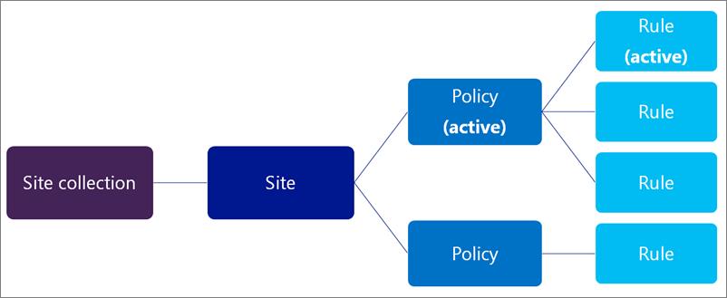Kaavio, jossa esitetään käytäntöjä ja sääntöjä