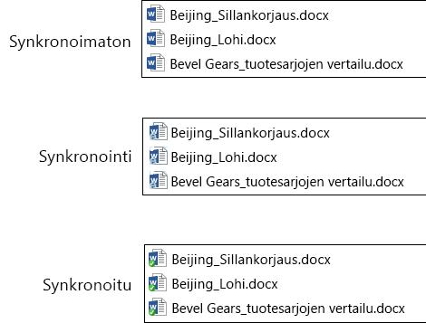 Tiedostojen kuvakkeet muuttuvat, kun ne latautuvat ja synkronoituvat Office 365:n OneDrive for Business -sovellukseen.