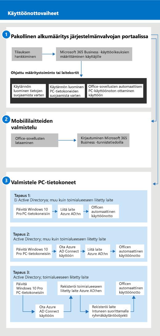 Kaavio, joka näyttää järjestelmänvalvojien ja käyttäjien määrityksen ja hallinnan työnkulkua.