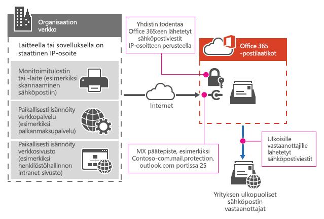 Näyttää, miten monitoimitulostin muodostaa yhteyden Office 365:een SMTP-välityksen avulla.