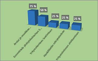 Muotoiltu % valmiina -kaavio Projektin yleiskatsaus -raportissa