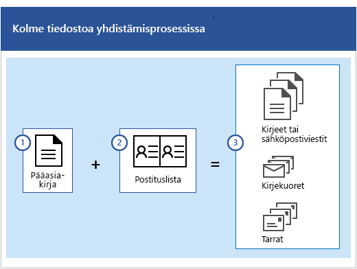 Sähköpostiviestien yhdistämisprosessin kolme tiedostoa ovat pääasiakirja ja postitusluettelo, jotka muodostavat joukkokirjeitä tai -sähköposteja, kirjekuoria tai osoitetarroja.