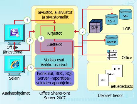 InfoPathin tietokeskeiset integrointikohdat