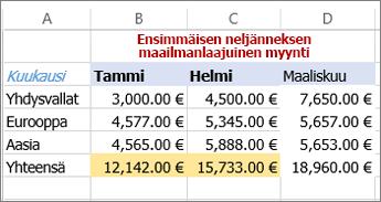 esimerkki tiedostosta, jossa on käytetty tekstin väriä ja solun taustaväriä